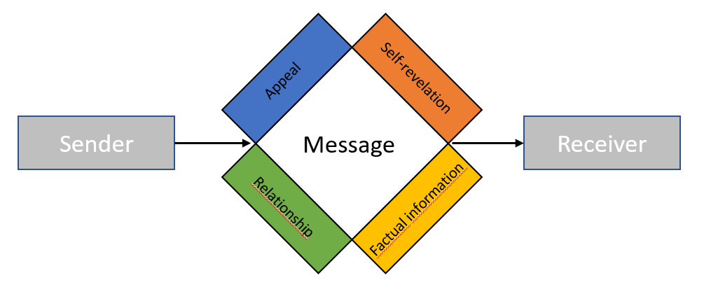 Thun's model of the four sides